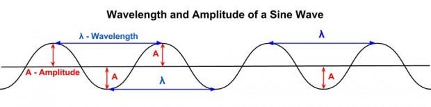 wavelength-amplitude